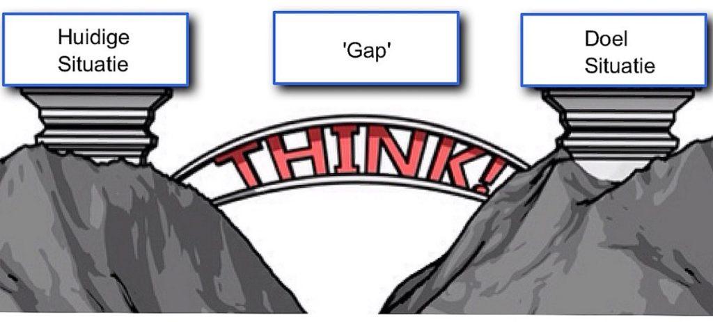 Jaardoelen uit het jaarplan realiseren en de gap overbruggen