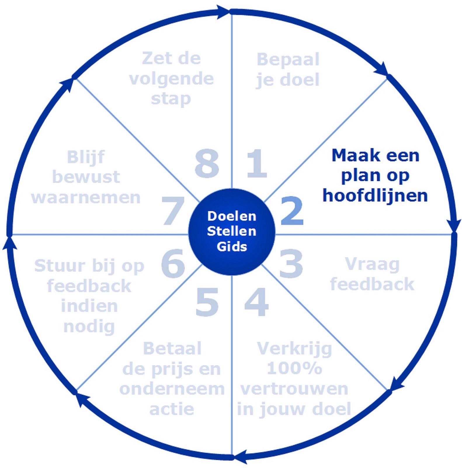 Stap voor stap doelen bereiken stap 2:Maak een plan op hoofdlijnen