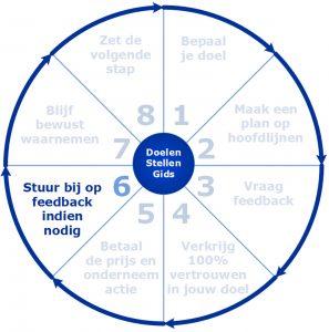 Stuur bij op feedback indien nodig