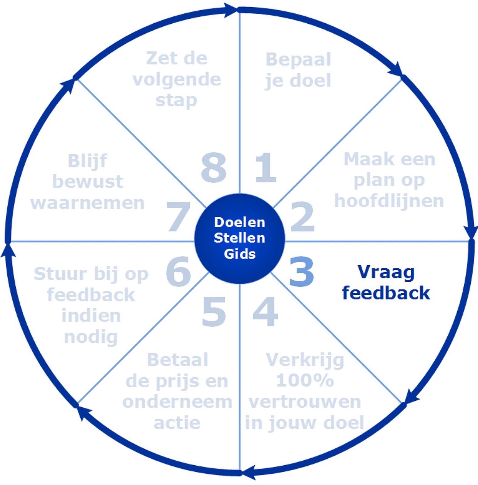 Stap voor stap doelen bereiken stap 3: Vraag feedback