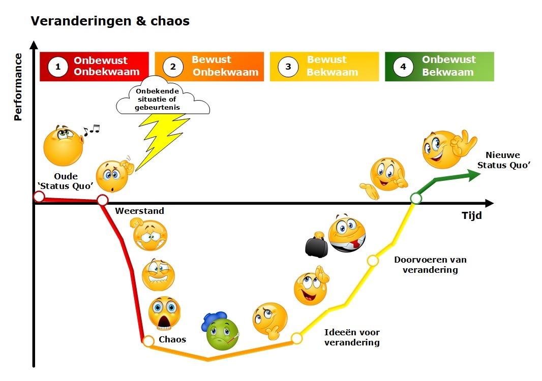 Doelen bereiken bij veranderingen en chaos